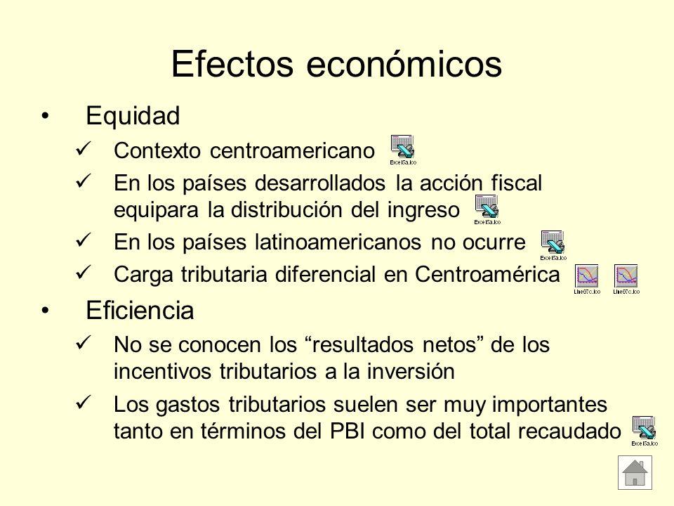 Efectos económicos Equidad Eficiencia Contexto centroamericano