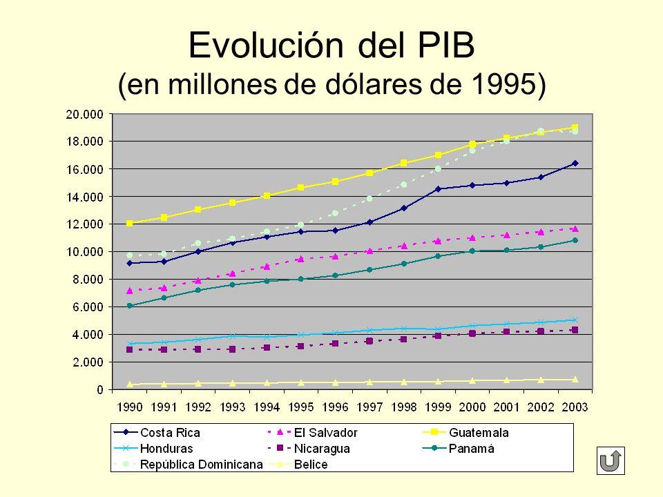 Evolución del PIB (en millones de dólares de 1995)