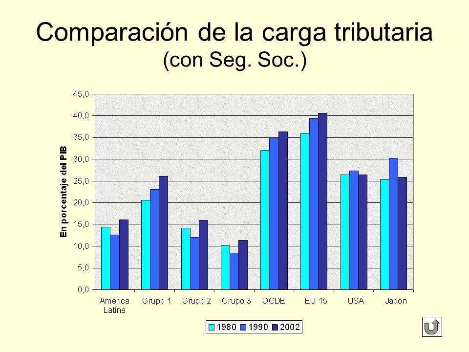 Comparación de la carga tributaria (con Seg. Soc.)
