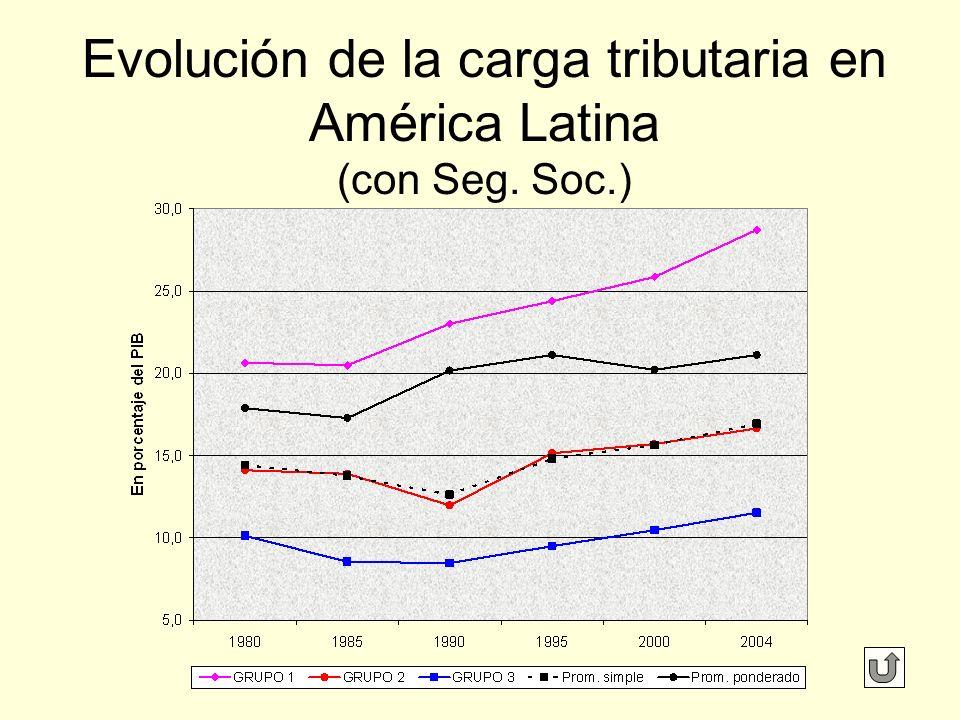 Evolución de la carga tributaria en América Latina (con Seg. Soc.)