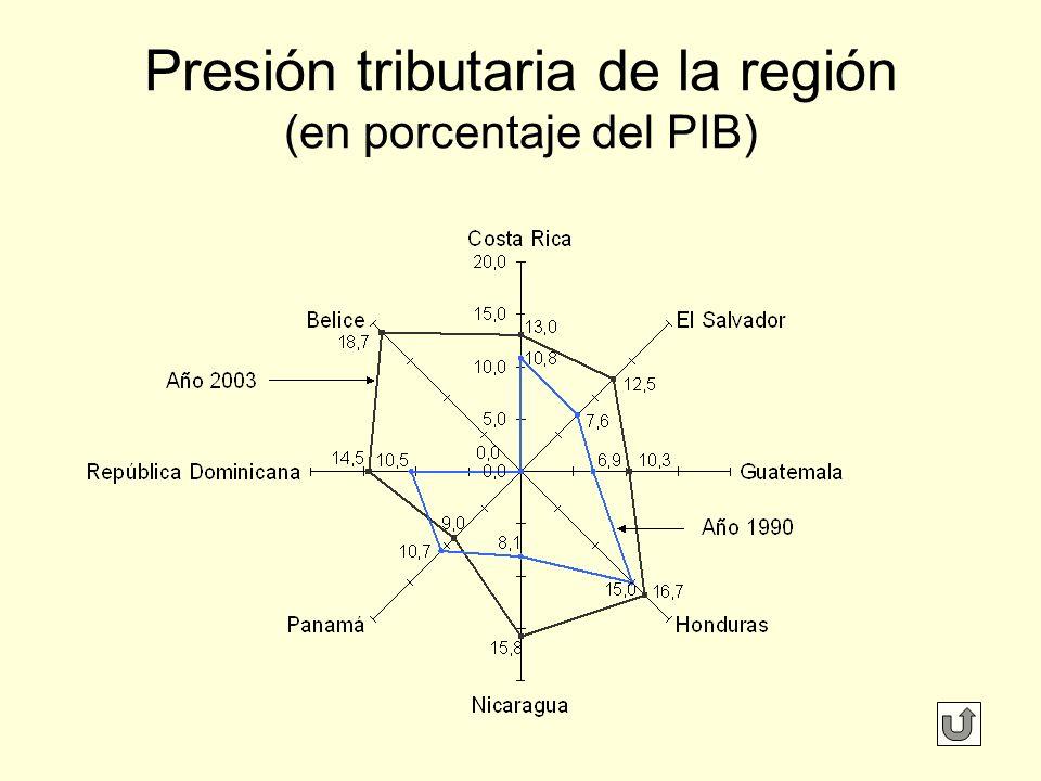 Presión tributaria de la región (en porcentaje del PIB)