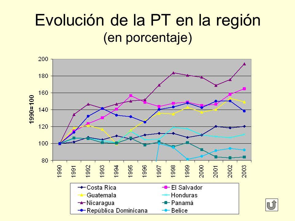 Evolución de la PT en la región (en porcentaje)