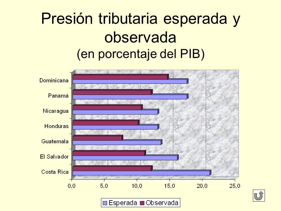 Presión tributaria esperada y observada (en porcentaje del PIB)