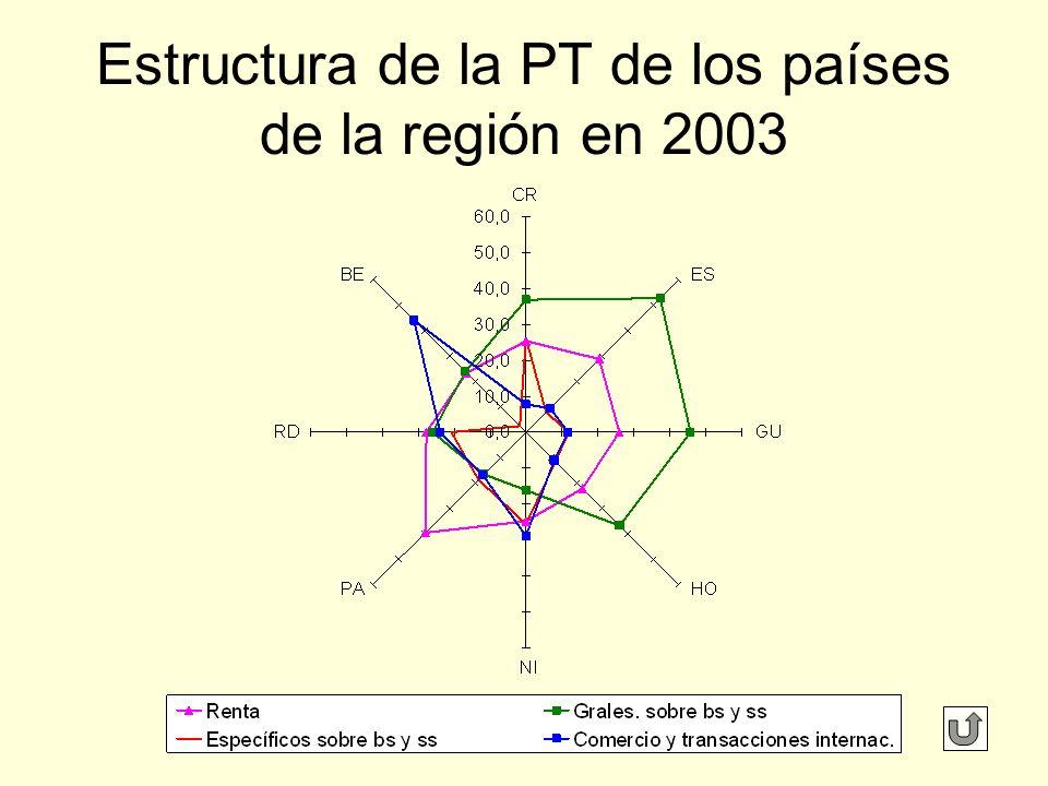 Estructura de la PT de los países de la región en 2003