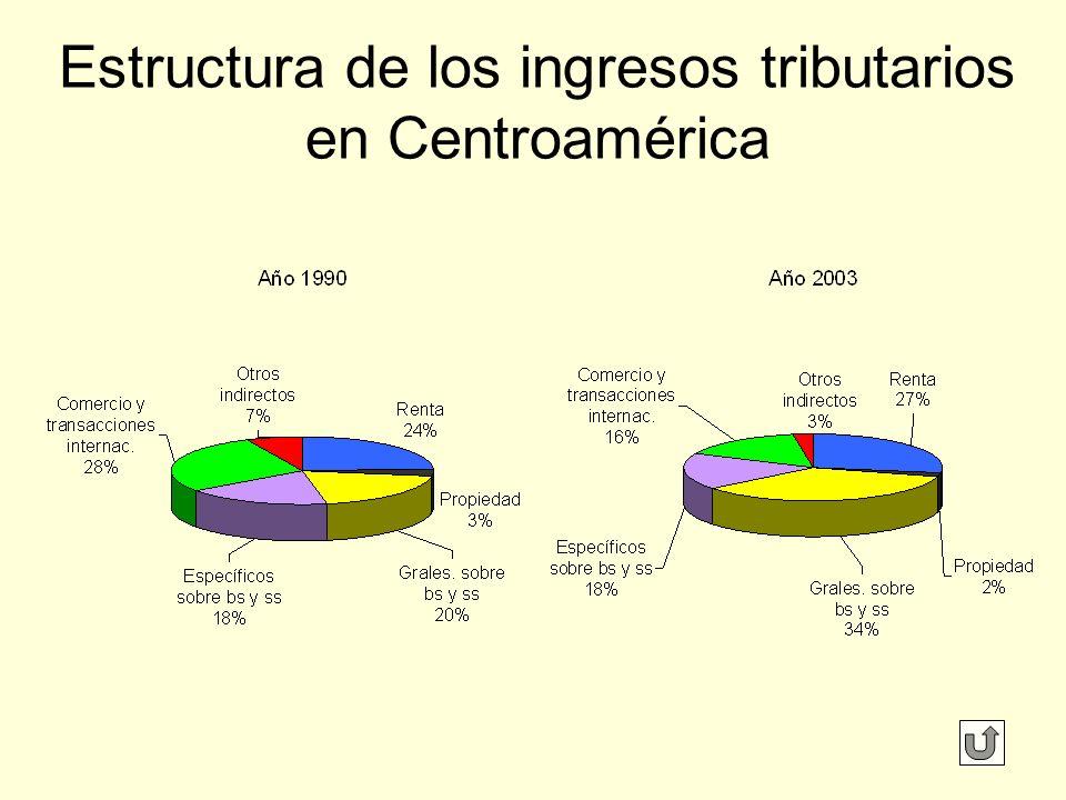 Estructura de los ingresos tributarios en Centroamérica