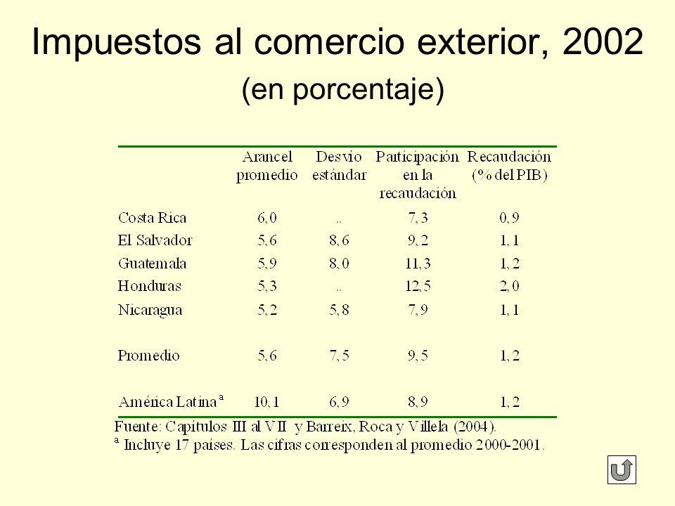 Impuestos al comercio exterior, 2002 (en porcentaje)