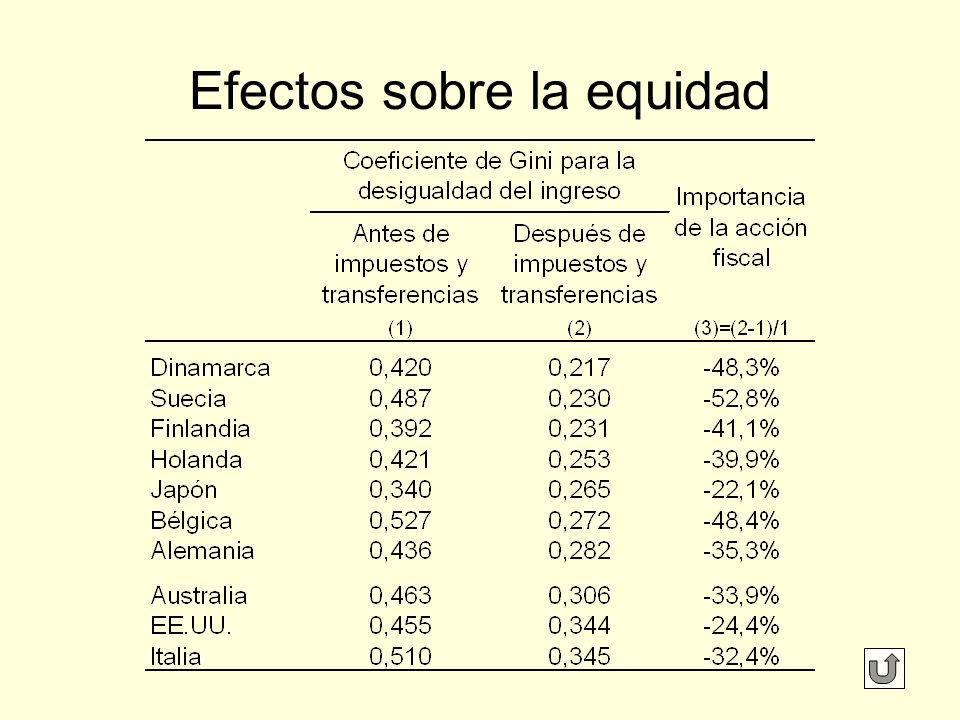 Efectos sobre la equidad