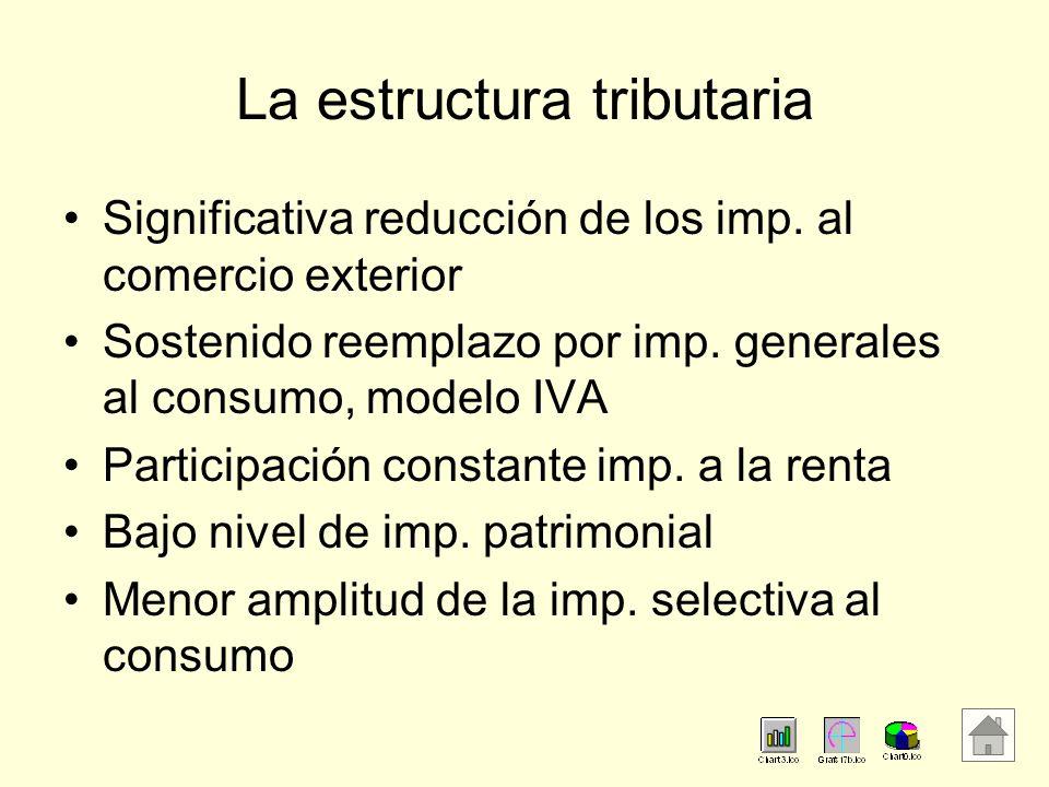 La estructura tributaria