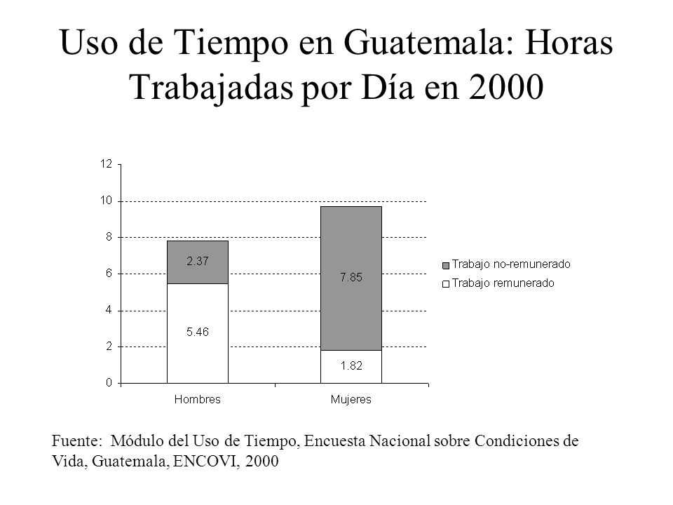 Uso de Tiempo en Guatemala: Horas Trabajadas por Día en 2000