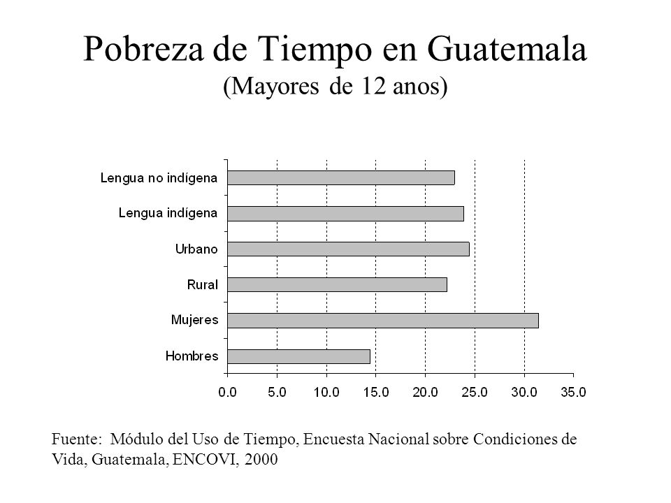 Pobreza de Tiempo en Guatemala (Mayores de 12 anos)