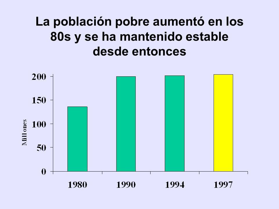 La población pobre aumentó en los 80s y se ha mantenido estable desde entonces