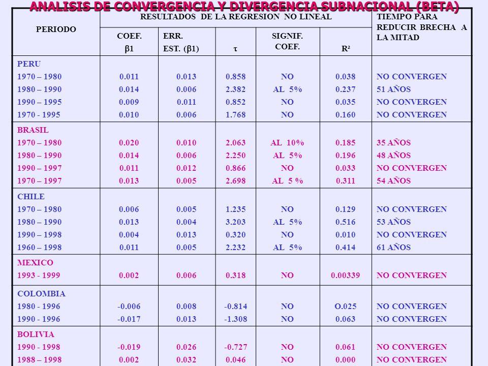 ANALISIS DE CONVERGENCIA Y DIVERGENCIA SUBNACIONAL (BETA)