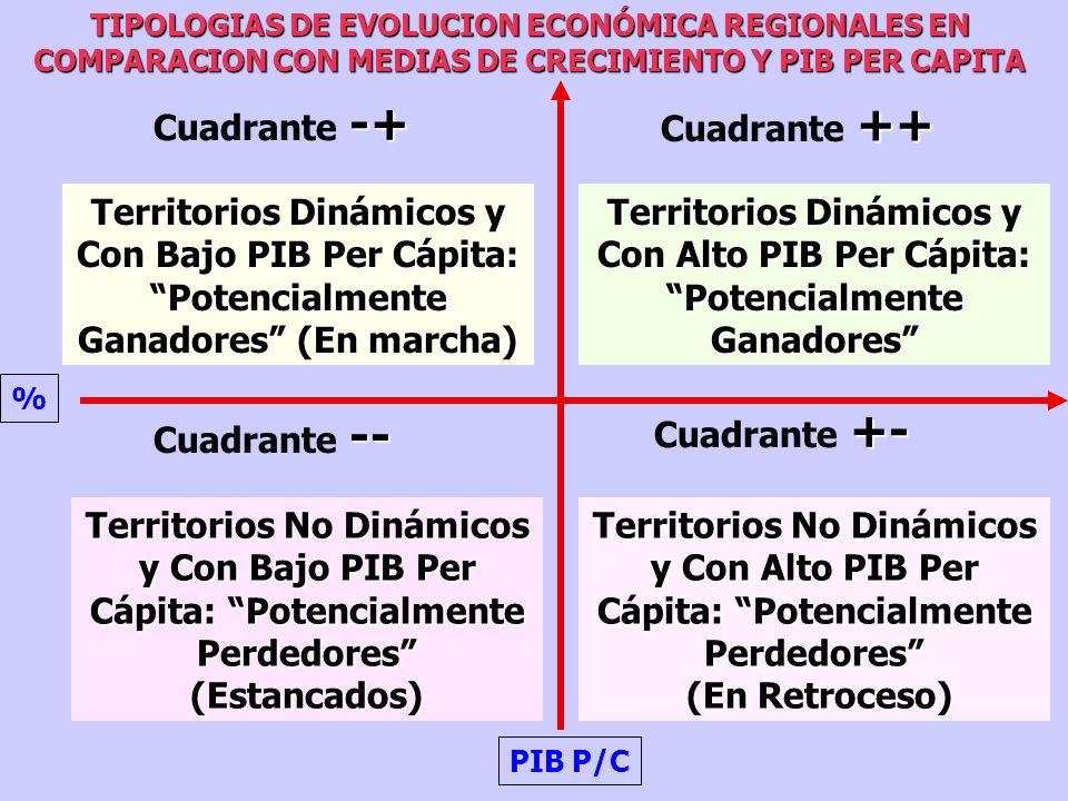 TIPOLOGIAS DE EVOLUCION ECONÓMICA REGIONALES EN COMPARACION CON MEDIAS DE CRECIMIENTO Y PIB PER CAPITA