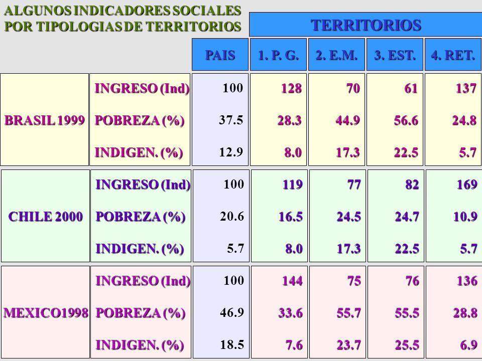 ALGUNOS INDICADORES SOCIALES POR TIPOLOGIAS DE TERRITORIOS