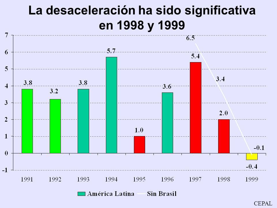 La desaceleración ha sido significativa en 1998 y 1999
