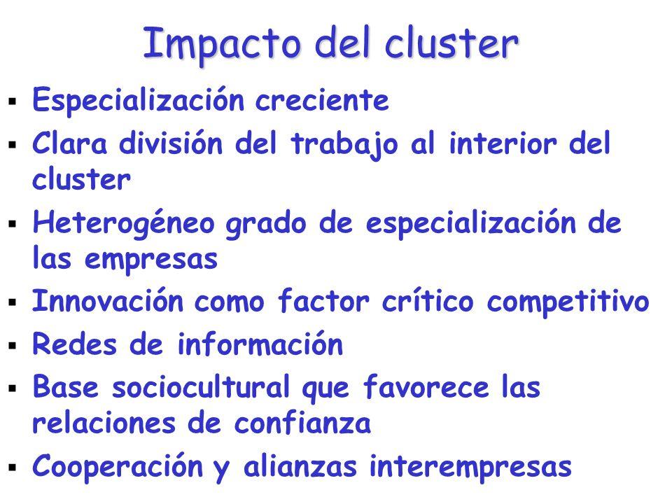 Impacto del cluster Especialización creciente