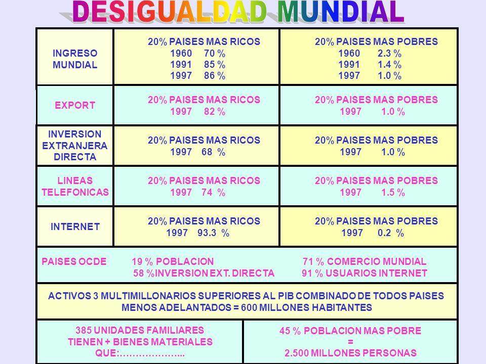 DESIGUALDAD MUNDIAL INGRESO MUNDIAL 20% PAISES MAS RICOS 1960 70 %