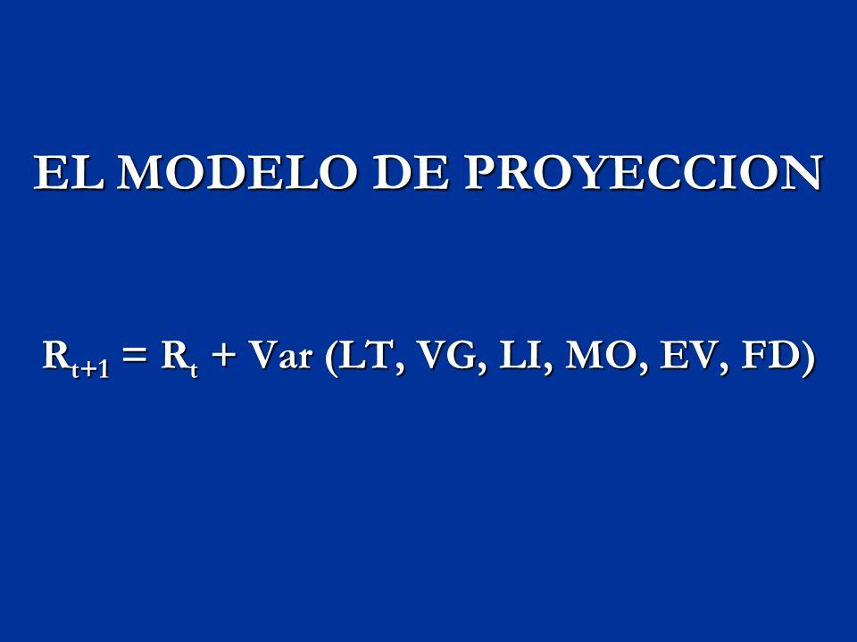 EL MODELO DE PROYECCION Rt+1 = Rt + Var (LT, VG, LI, MO, EV, FD)