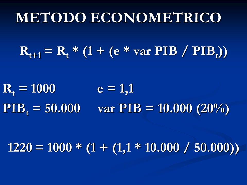 Rt+1 = Rt * (1 + (e * var PIB / PIBt))