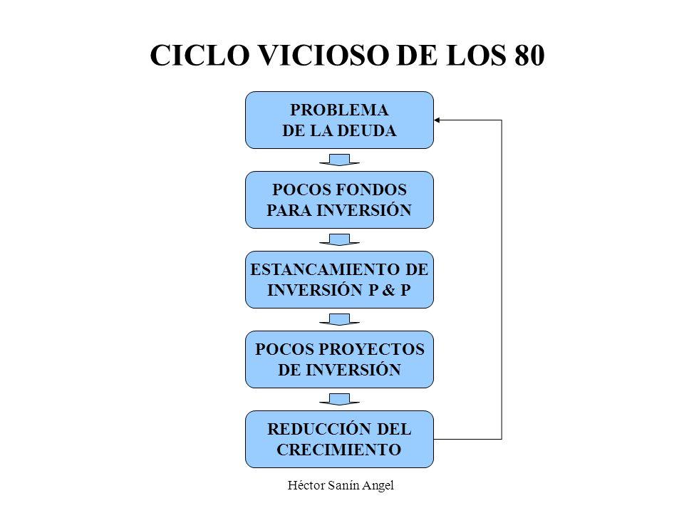 CICLO VICIOSO DE LOS 80 PROBLEMA DE LA DEUDA POCOS FONDOS