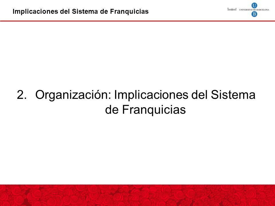 Organización: Implicaciones del Sistema de Franquicias