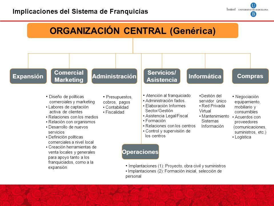 ORGANIZACIÓN CENTRAL (Genérica)