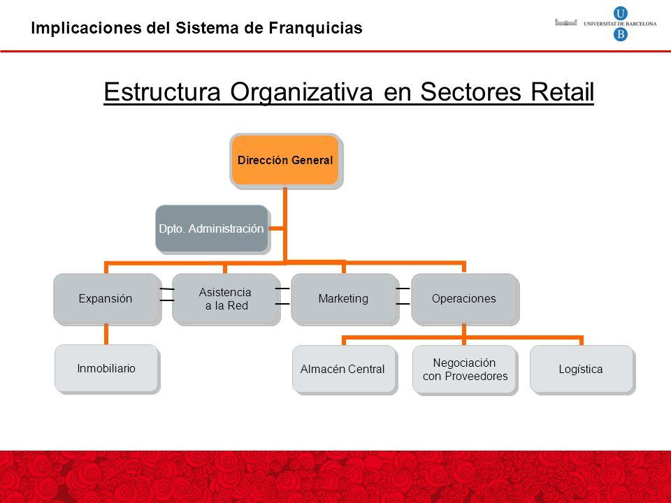 Estructura Organizativa en Sectores Retail