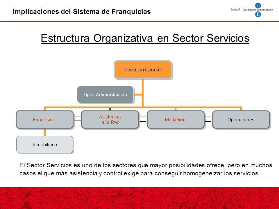 Estructura Organizativa en Sector Servicios