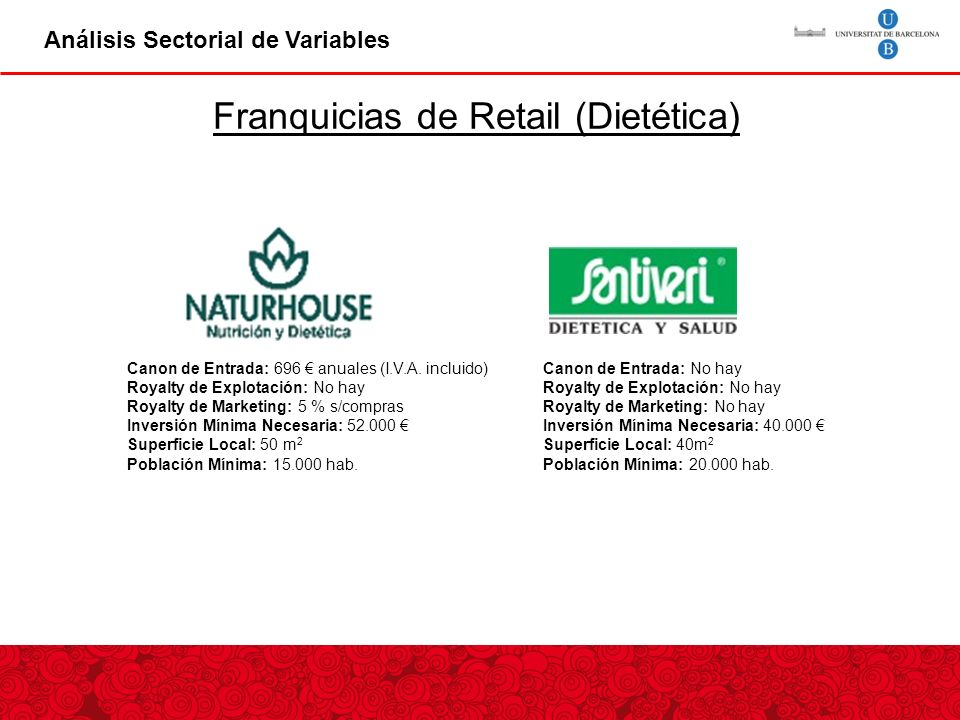Franquicias de Retail (Dietética)