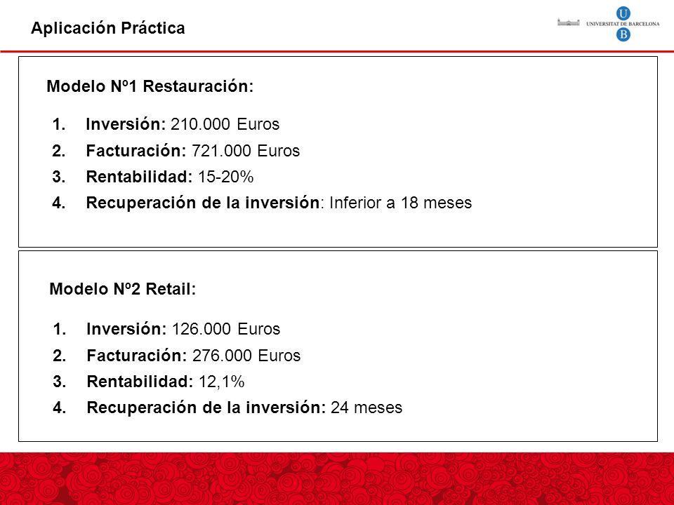 Aplicación Práctica Modelo Nº1 Restauración: Inversión: 210.000 Euros. Facturación: 721.000 Euros.