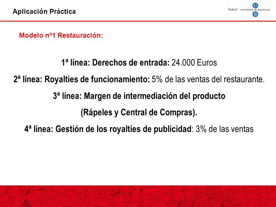 1ª línea: Derechos de entrada: 24.000 Euros