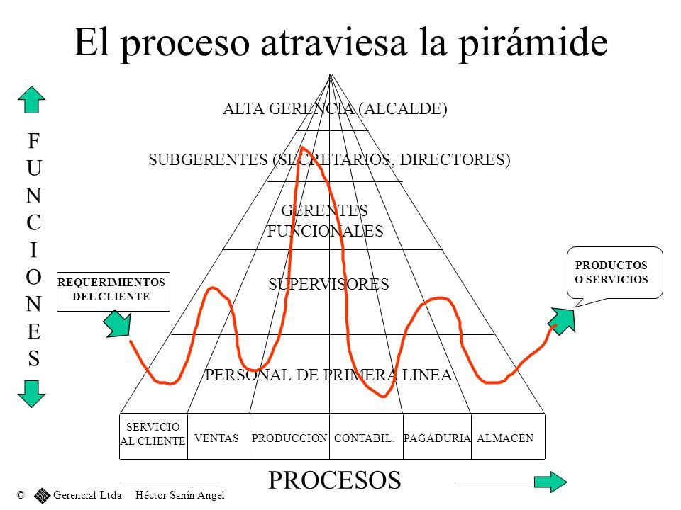 El proceso atraviesa la pirámide