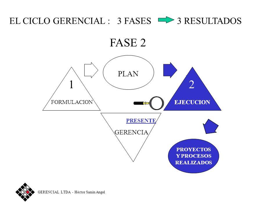 FASE 2 1 2 EL CICLO GERENCIAL : 3 FASES 3 RESULTADOS PLAN GERENCIA