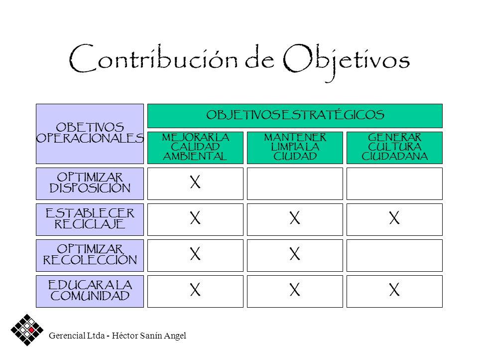 Contribución de Objetivos