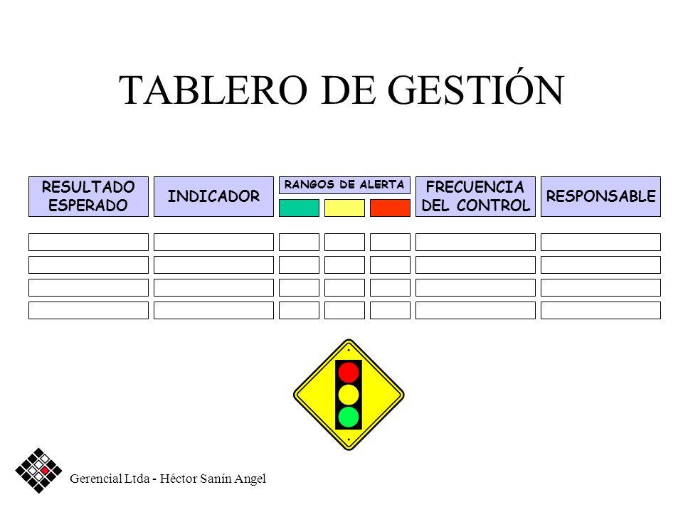 TABLERO DE GESTIÓN RESULTADO ESPERADO INDICADOR FRECUENCIA DEL CONTROL