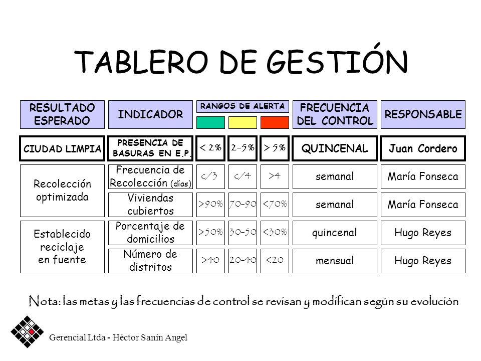 TABLERO DE GESTIÓN RESULTADO. ESPERADO. INDICADOR. RANGOS DE ALERTA. FRECUENCIA. DEL CONTROL. RESPONSABLE.