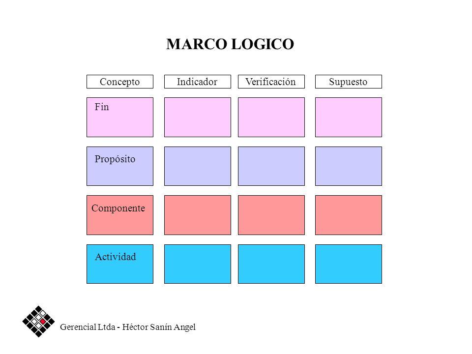 MARCO LOGICO Concepto Indicador Verificación Supuesto Fin Propósito