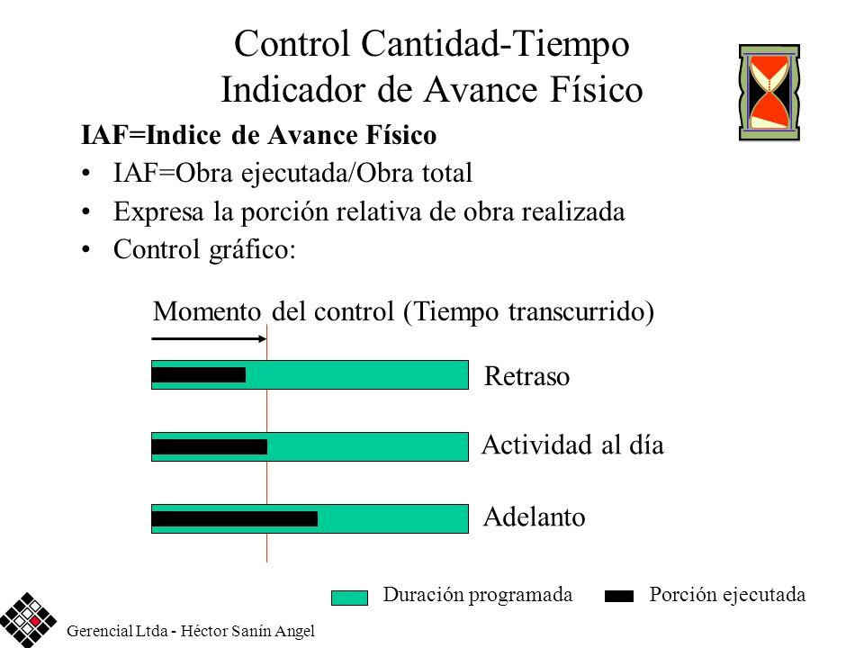 Control Cantidad-Tiempo Indicador de Avance Físico