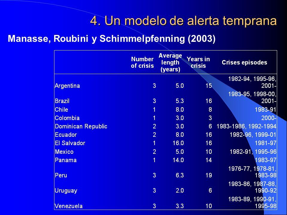 4. Un modelo de alerta temprana