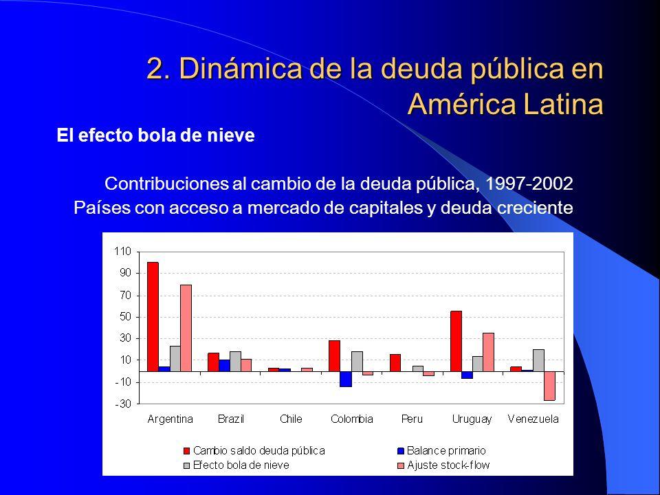 2. Dinámica de la deuda pública en América Latina