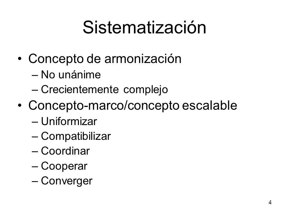 Sistematización Concepto de armonización