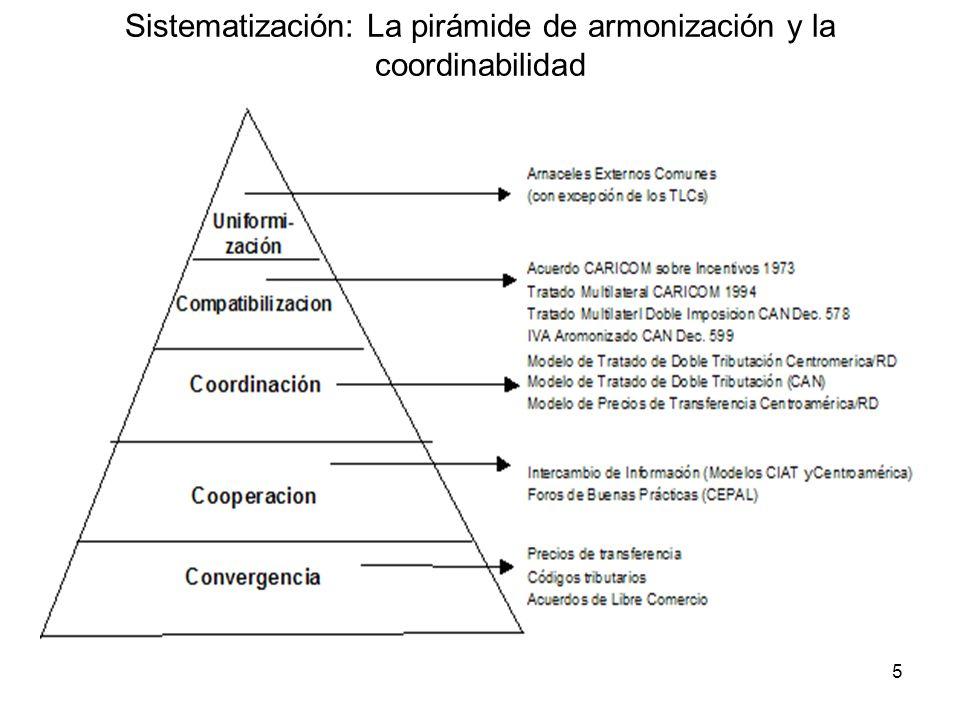 Sistematización: La pirámide de armonización y la coordinabilidad