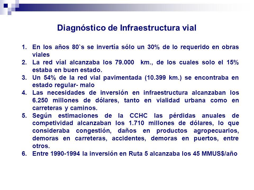 Diagnóstico de Infraestructura vial