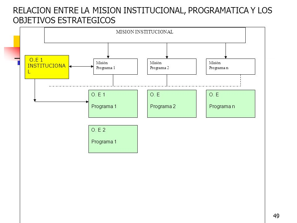 RELACION ENTRE LA MISION INSTITUCIONAL, PROGRAMATICA Y LOS OBJETIVOS ESTRATEGICOS