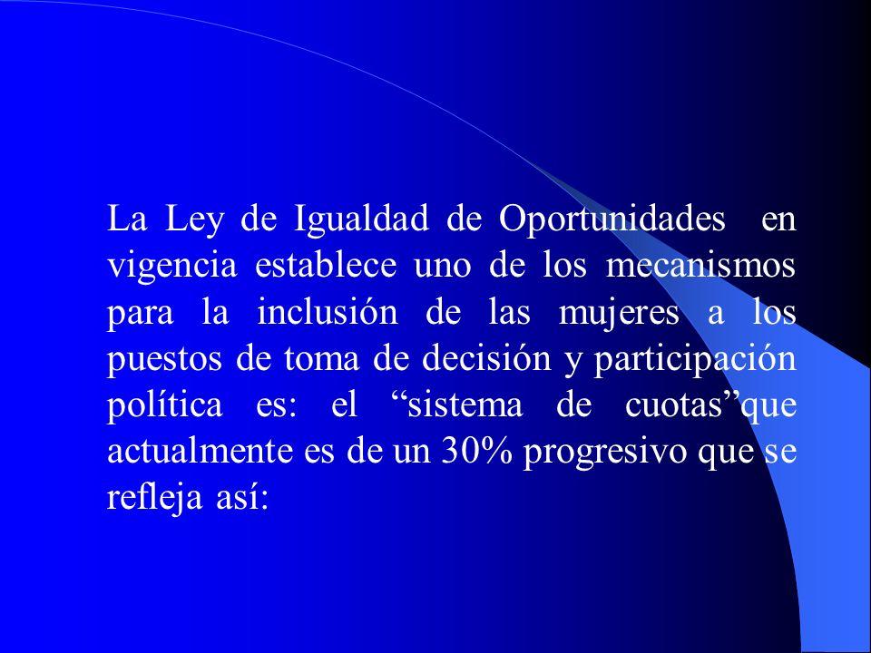 La Ley de Igualdad de Oportunidades en vigencia establece uno de los mecanismos para la inclusión de las mujeres a los puestos de toma de decisión y participación política es: el sistema de cuotas que actualmente es de un 30% progresivo que se refleja así: