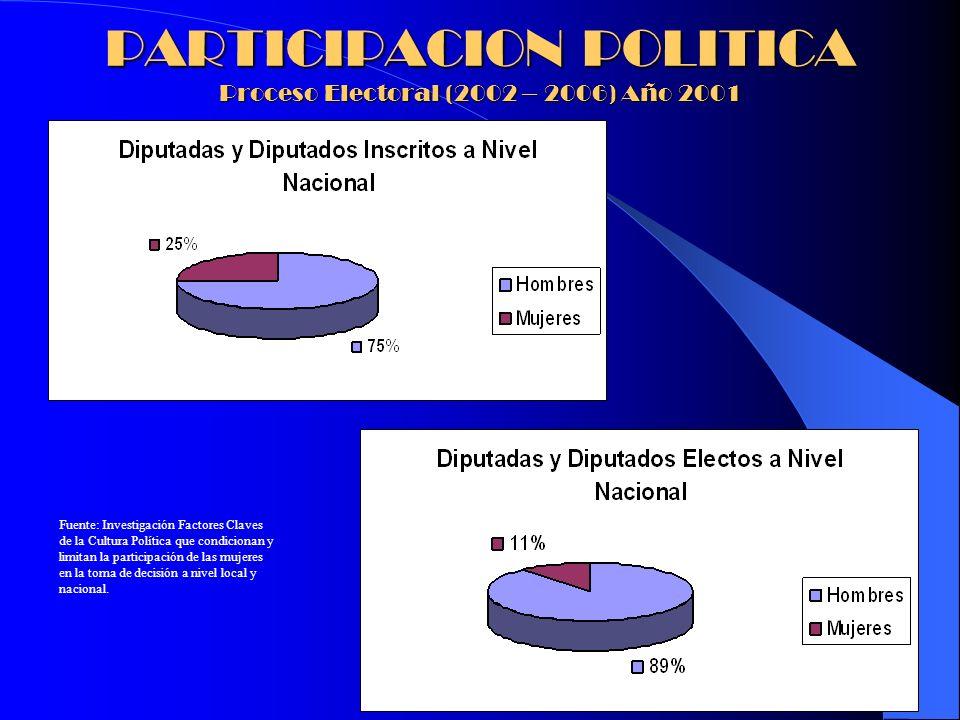 PARTICIPACION POLITICA Proceso Electoral (2002 – 2006) Año 2001
