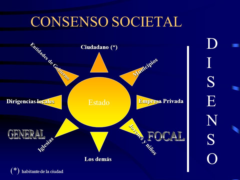 DISENSO CONSENSO SOCIETAL Estado GENERAL FOCAL