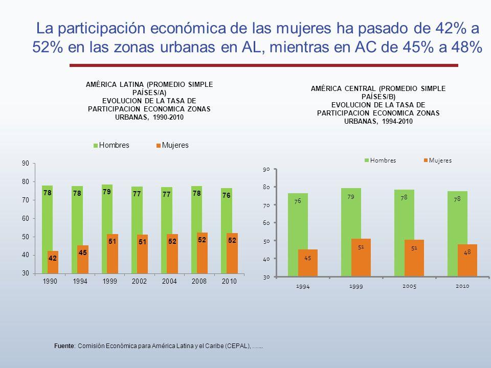 La participación económica de las mujeres ha pasado de 42% a 52% en las zonas urbanas en AL, mientras en AC de 45% a 48%