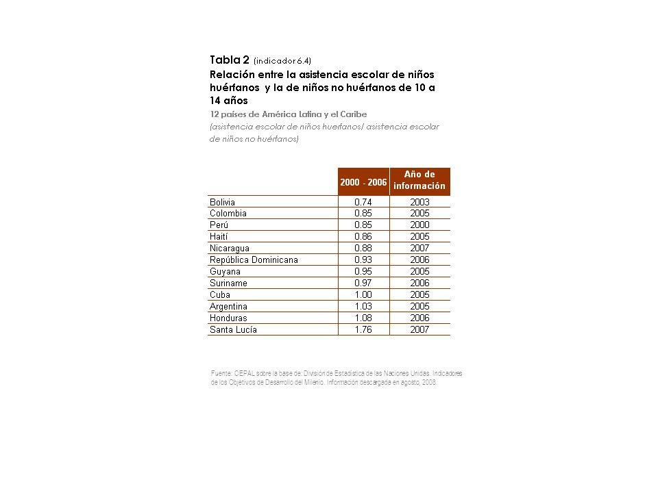 Fuente: CEPAL sobre la base de: División de Estadística de las Naciones Unidas.