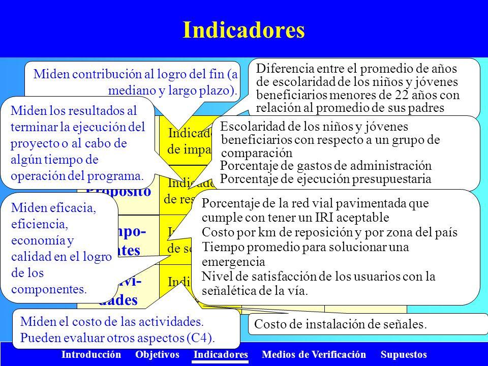 Indicadores Fin Propósito Compo- nentes Activi- dades